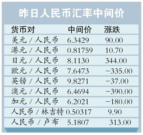 人民币兑美元汇率创半年新低(组图)