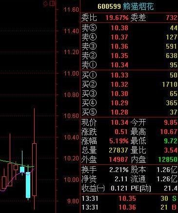 伦敦奥运烟花为中国造 熊猫烟花涨逾5%