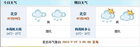 据北京市气象台雨量统计显示,27日20时至21时,最大雨强出现在北京房山坨里,一小时降雨量52.1毫米,已达暴雨级别。因降雨较大,21时30分京港澳高速北京段全线封闭。