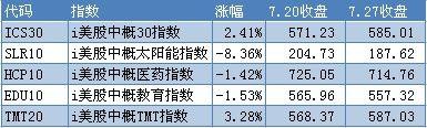 中概股上周回顾:百度财报靓丽 新东方遭集体诉讼