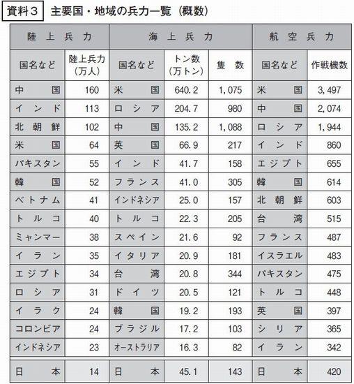 世界军队最新排名 中国陆军全球最强 海军第三 (图1