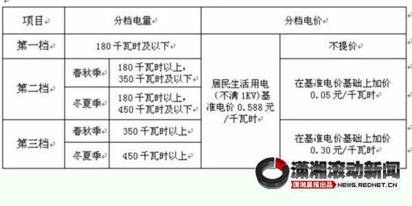 上海阶梯水价_北京将实行阶梯水价_阶梯水价_阶梯水价漫画_水价