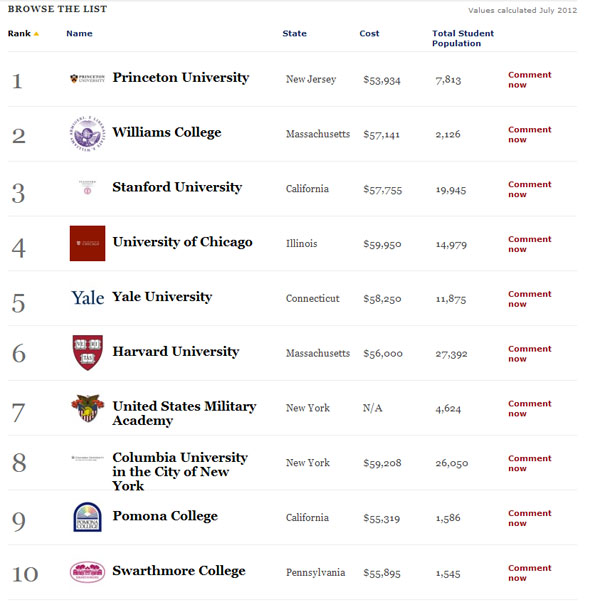 America's Best Colleges Listtop10