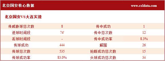 (2)北京国安核心数据