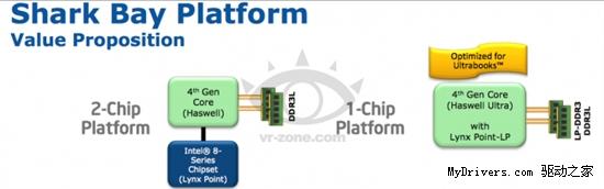 第三代超极本首先品尝单芯片SoC Haswell