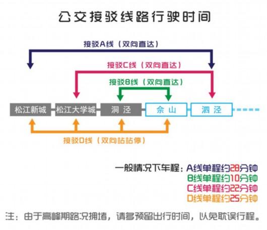 三座车站临时关闭后,4条免费公交接驳线的开行安排。