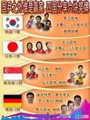 图表:国乒之外谁是赢家 四国选手分享六块奖牌
