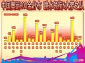 图表:中国奥运200金分布 6大梦之队跳水队居首