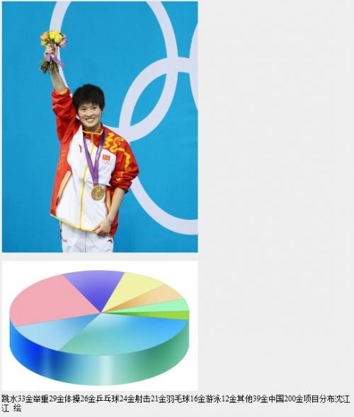 随着陈若琳最后的完美一跳,她锁定自己第二枚金牌的同时,也将自己的名字写在了一个特别的位置中国夏季奥运会第200枚金牌得主。