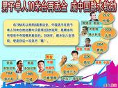 图表:男子单人10米台又丢金 北京奥运噩梦再现