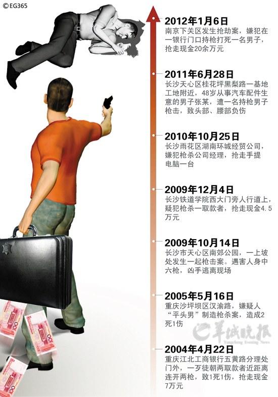 嫌犯曾在渝湘作案7起 CFP