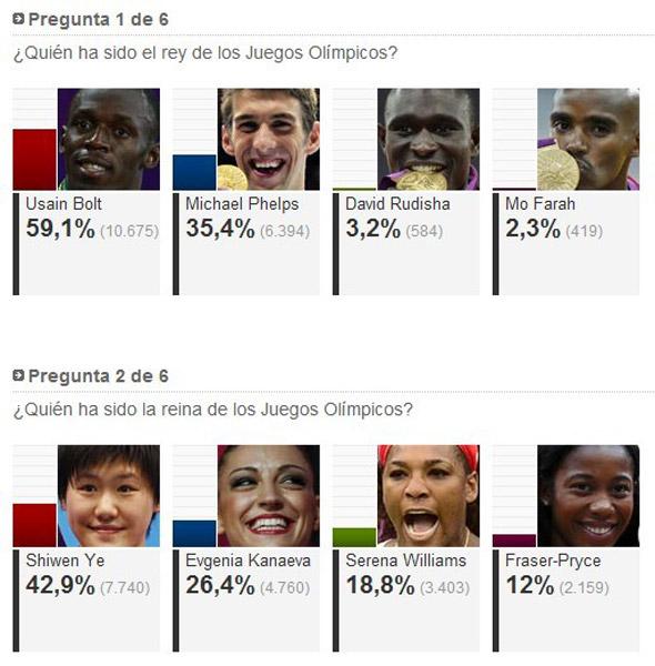 西媒评奥运最受欢迎选手 叶诗文冠群芳比肩闪电