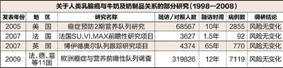 数据来源:《营养学报》2010年第32卷第5期(作者:杨月欣、葛可佑) 制图:蔡华伟