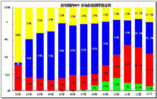 2012年7月份 中国汽车市场产销分析报告