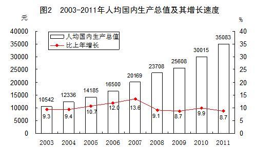 徐州人均gdp_徐州苏宁广场