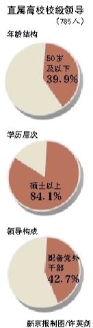 新京报讯 (记者郭少峰)教育部直属高校公开选拔校长,将扩大试点范围。昨天,教育部举行新闻通气会,介绍十七大以来教育部直属高校(共有75所)领导班子建设相关情况。
