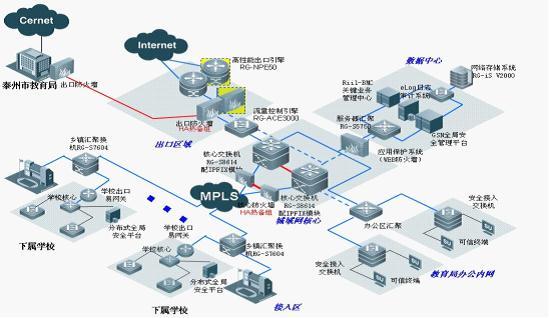 图:泰兴市教育城域网拓扑图图片