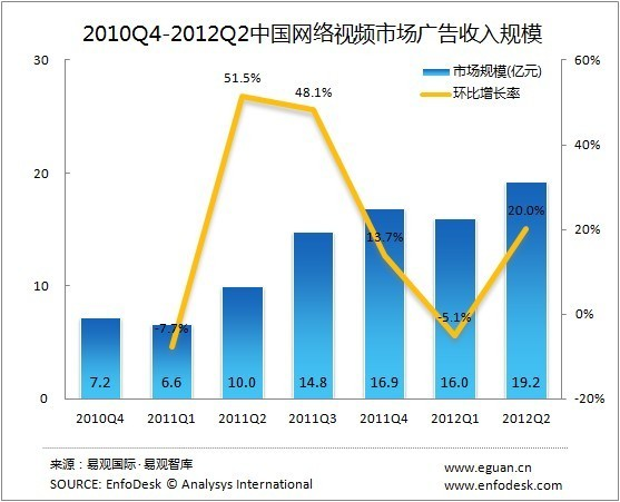 2010Q4-2012Q2中国网络视频市场广告收入规模