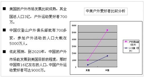 以此趋势,2020年中国户外爱好者达到9000万时,中国的户外用品零售总额将超过400亿元。如果户外电商行业分得的蛋糕为50%,可以看出户外电商面临一片巨大的蓝海。