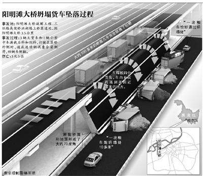 昨日5时32分,通车不足一年的哈尔滨阳明滩大桥疏解工程、三环路高架桥洪湖路上桥匝道处(距阳明滩大桥3.5公里)发生坍塌,造成3死5伤。
