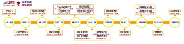 点击小图看大图:搜狐美剧时间轴