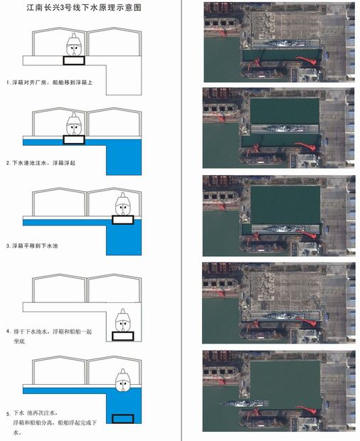 江南长兴造船厂三号线下水示意图。