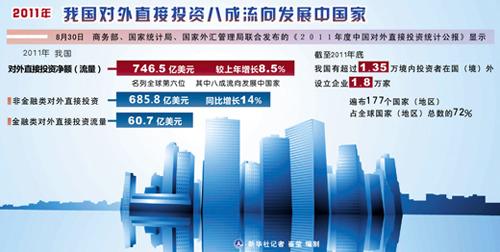 中国对外直接投资居全球第13位(图)