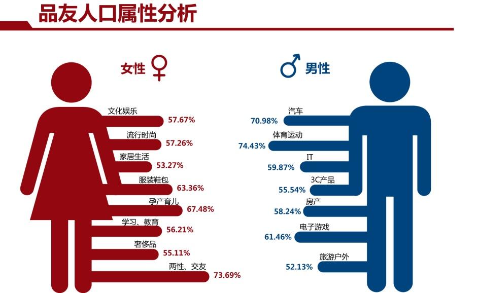 男女性别关注互联网广告领域差别巨大