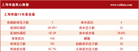 (2)上海申鑫核心数据