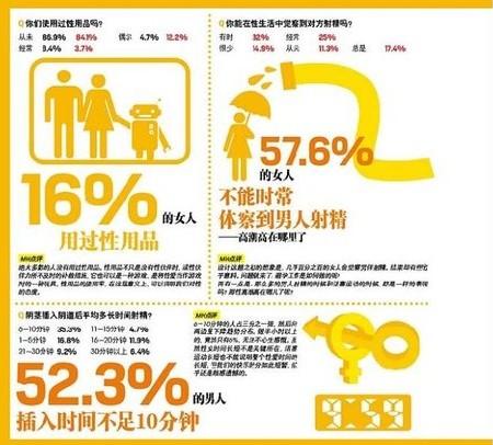 爆料 中国男人性高潮次数全球垫底-搜狐女人