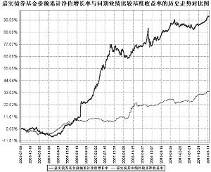 嘉实理财通系列证券投资基金暨嘉实增长混合、