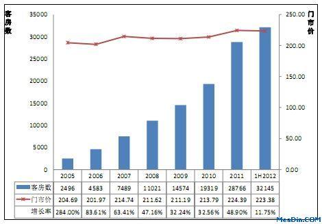 2012上半年中国重点城市经济型酒店发展现状