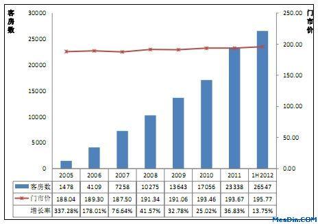 中国经济型酒店现状_中国经济型酒店行业增速依然强劲独家分析