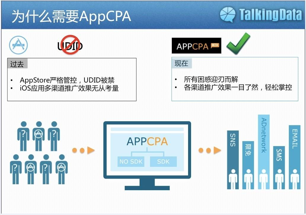精确评估iOS应用多渠道推广效果 AppCPA 1.1正式上线