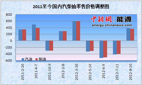 """成品油调价窗口将开启 北上广或率先涨回""""8时代"""""""