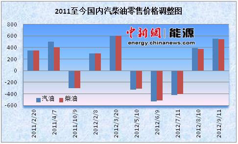 2011年至今汽柴油调整图 史建磊制图