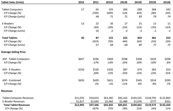 平板电脑和电子书阅读器2010~2016出货量