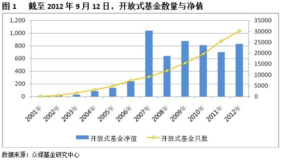 开放式基金成长发展报告 第三方销售奋进崛起
