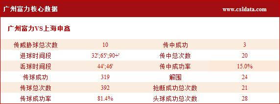 (2)广州富力核心数据
