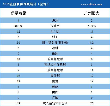 (1)伊蒂哈德VS广州恒大