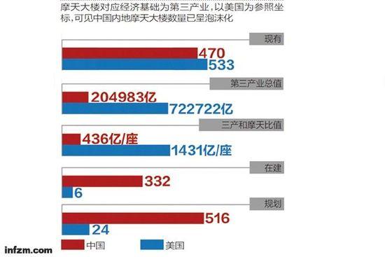 未来十年中国将以1318座摩天楼总数傲视全球