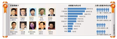 2012胡润富豪榜近半富豪身家缩水