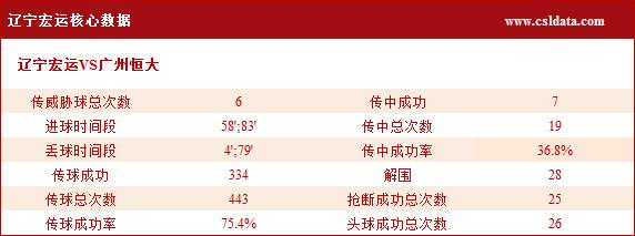 (2)辽宁宏运核心数据