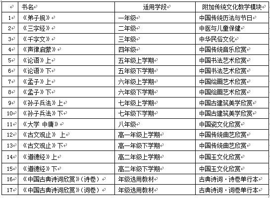 人教社《中国传统文化教育全国中小学实验教材》新教程目录