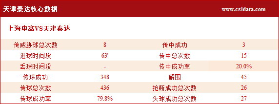 (3)天津泰达核心数据