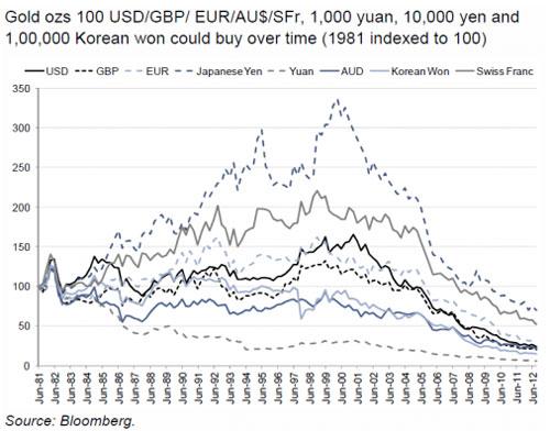 高盛图表揭货币战争内幕 中国央行大量抛售美元(组图)