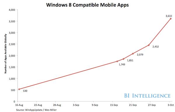 Windows 8兼容移动应用发展状况