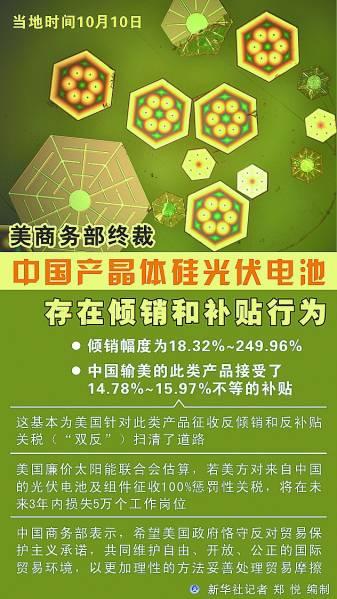 美商务部终裁中国产晶体硅光伏电池存在倾销和补贴行为 新华社记者 郑悦编制