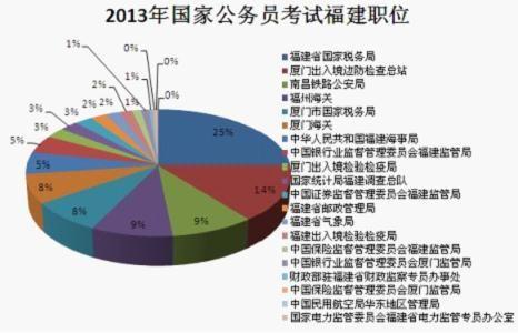 2013国考职位表统计(福建省职位表)