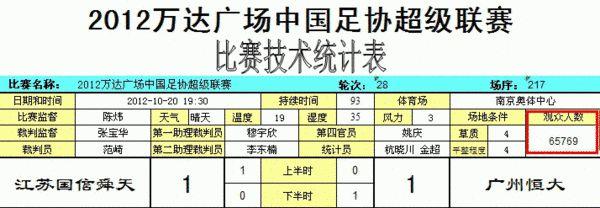 中国足协官方公布舜天1-1恒大上座率-65769人